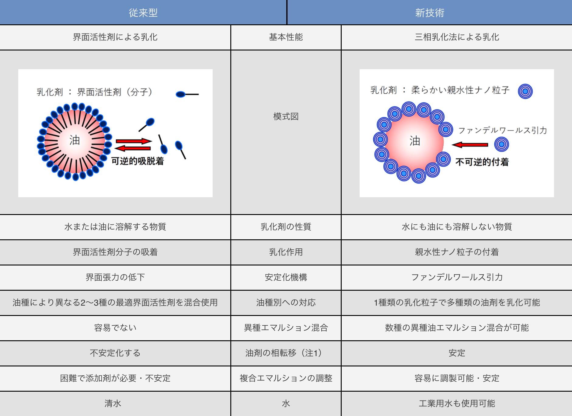 三相乳化法の安定度実験